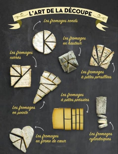 découpe fromages 475x620 - Trucs et astuces pour la cuisine